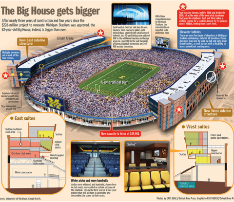 Michigan Stadium Expansion and Renovation University of Michigan